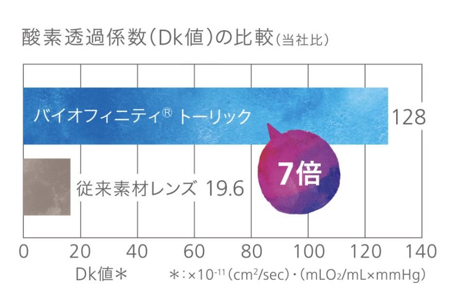 biofinitytoric-dkl