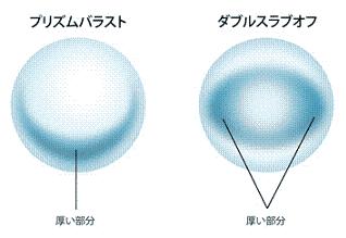 プリズムバラストとダブルスラブオフの模式図